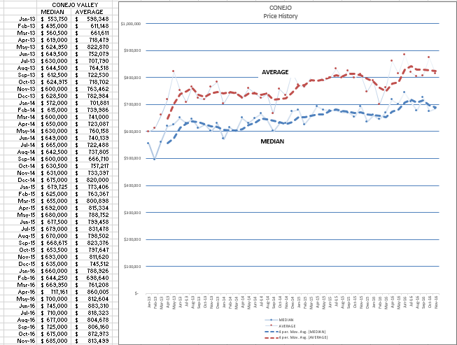 conejo-annual-price-changes
