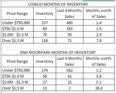 months-of-inventory